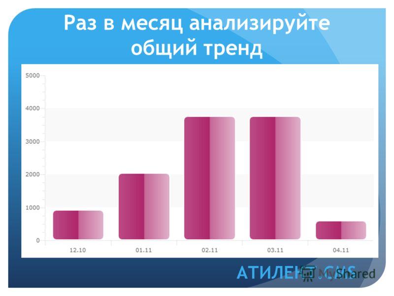 Раз в месяц анализируйте общий тренд АТИЛЕКТ.CMS