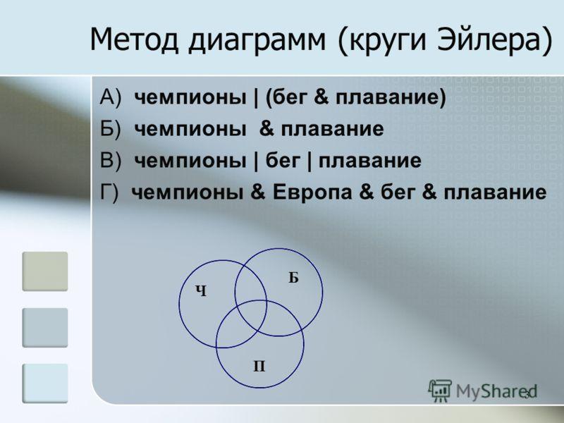 3 Метод диаграмм (круги Эйлера) A) чемпионы | (бег & плавание) Б) чемпионы & плавание В) чемпионы | бег | плавание Г) чемпионы & Европа & бег & плавание Ч Б П