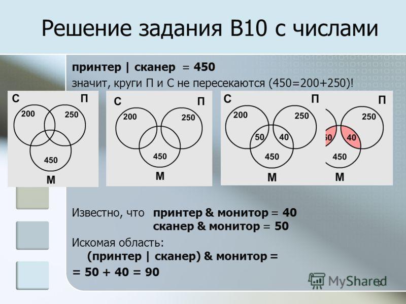 9 принтер | сканер = 450 значит, круги П и С не пересекаются (450=200+250)! Известно, что принтер & монитор = 40 сканер & монитор = 50 Искомая область: (принтер | сканер) & монитор = = 50 + 40 = 90 Решение задания B10 с числами