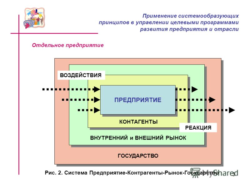 3 Отдельное предприятие ПРЕДПРИЯТИЕ КОНТАГЕНТЫ ВНУТРЕННИЙ и ВНЕШНИЙ РЫНОК ГОСУДАРСТВО ВОЗДЕЙСТВИЯ РЕАКЦИЯ Рис. 2. Система Предприятие-Контрагенты-Рынок-Государство Применение системообразующих принципов в управлении целевыми программами развития пред