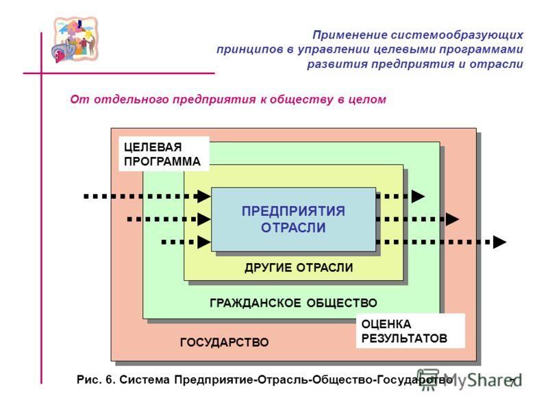 7 От отдельного предприятия к обществу в целом ПРЕДПРИЯТИЯ ОТРАСЛИ ПРЕДПРИЯТИЯ ОТРАСЛИ ДРУГИЕ ОТРАСЛИ ГРАЖДАНСКОЕ ОБЩЕСТВО ГОСУДАРСТВО ЦЕЛЕВАЯ ПРОГРАММА ОЦЕНКА РЕЗУЛЬТАТОВ Рис. 6. Система Предприятие-Отрасль-Общество-Государство Применение системообр