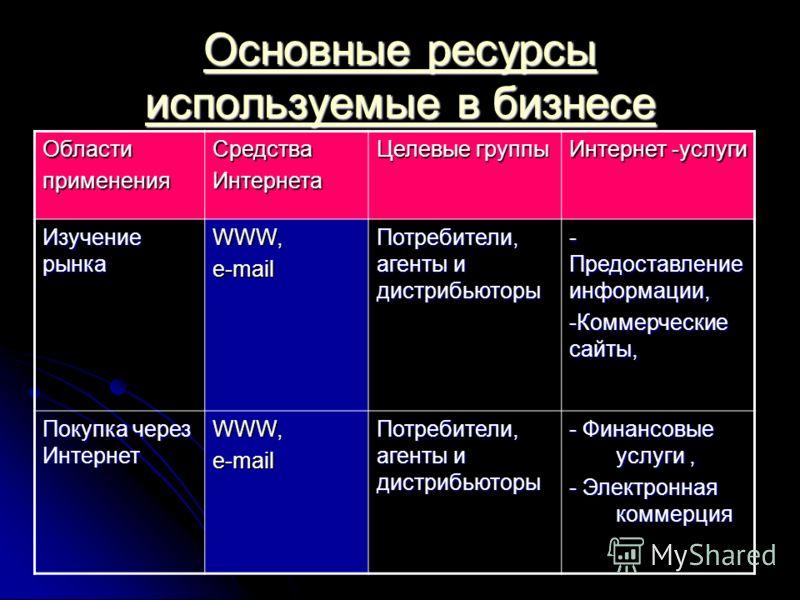 Основные ресурсы используемые в бизнесе Основные ресурсы используемые в бизнесе ОбластипримененияСредстваИнтернета Целевые группы Интернет -услуги Изучение рынка WWW,e-mail Потребители, агенты и дистрибьюторы - Предоставление информации, -Коммерчески