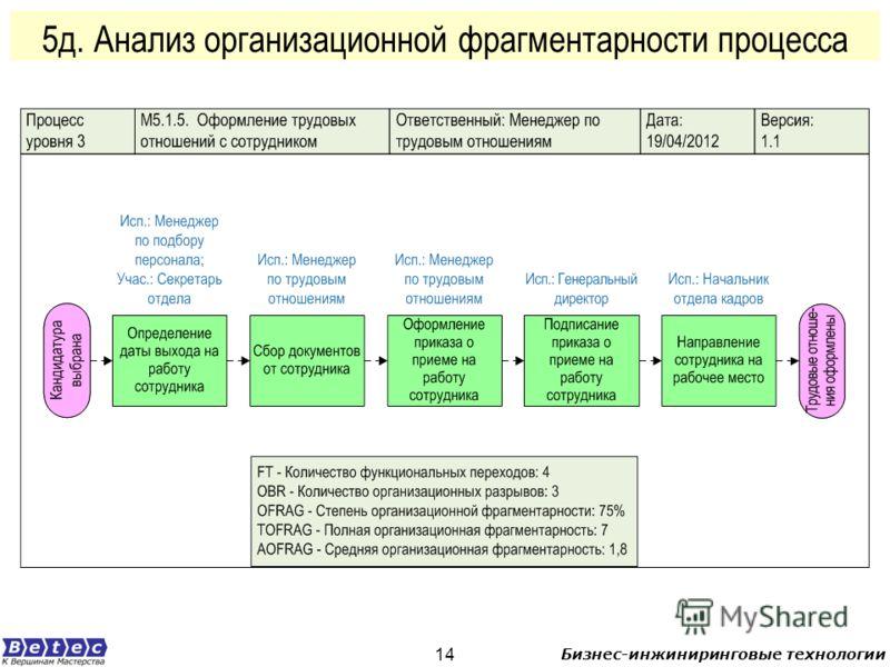 Бизнес-инжиниринговые технологии 14 5д. Анализ организационной фрагментарности процесса