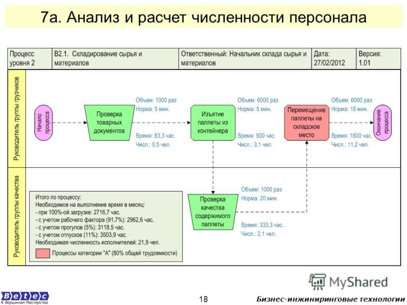 Бизнес-инжиниринговые технологии 18 7а. Анализ и расчет численности персонала