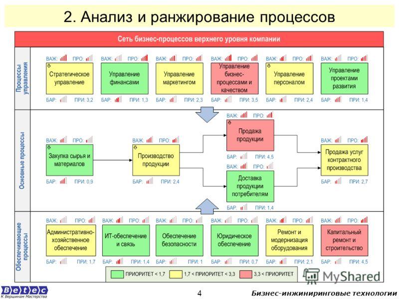 Бизнес-инжиниринговые технологии 4 2. Анализ и ранжирование процессов