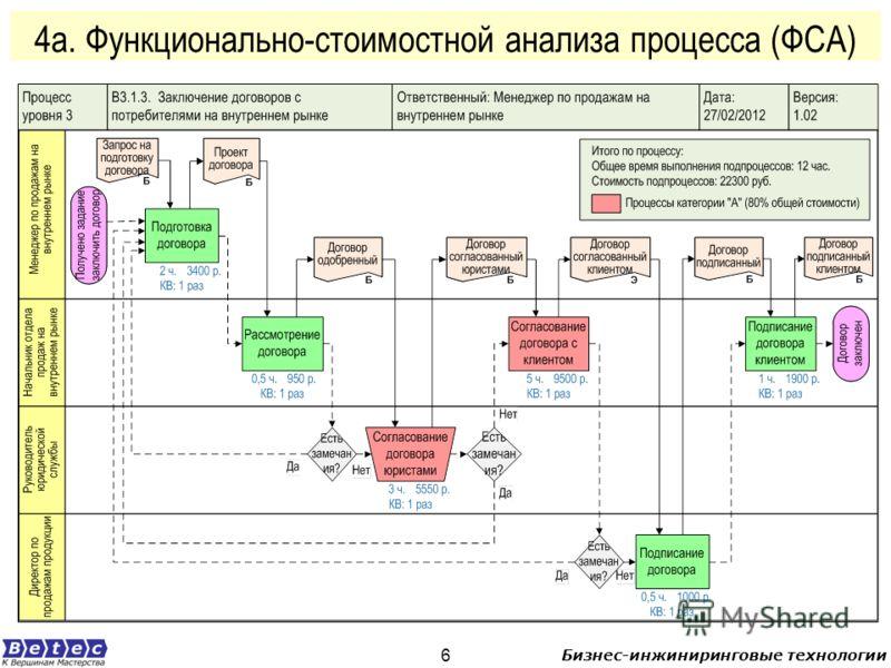 Бизнес-инжиниринговые технологии 6 4а. Функционально-стоимостной анализа процесса (ФСА)