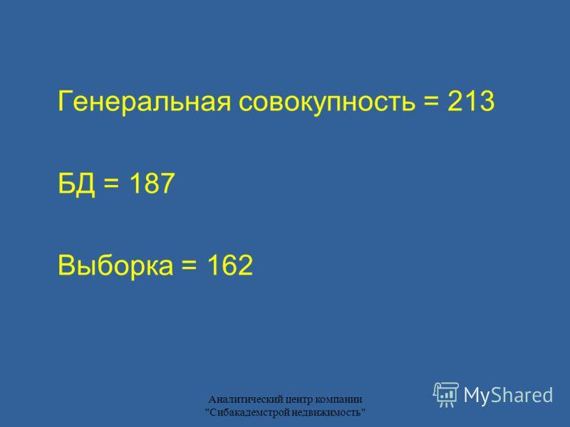 Аналитический центр компании Сибакадемстрой недвижимость Генеральная совокупность = 213 БД = 187 Выборка = 162