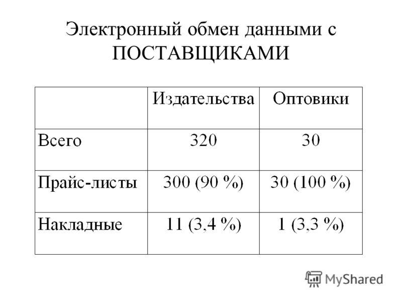 Электронный обмен данными с ПОСТАВЩИКАМИ