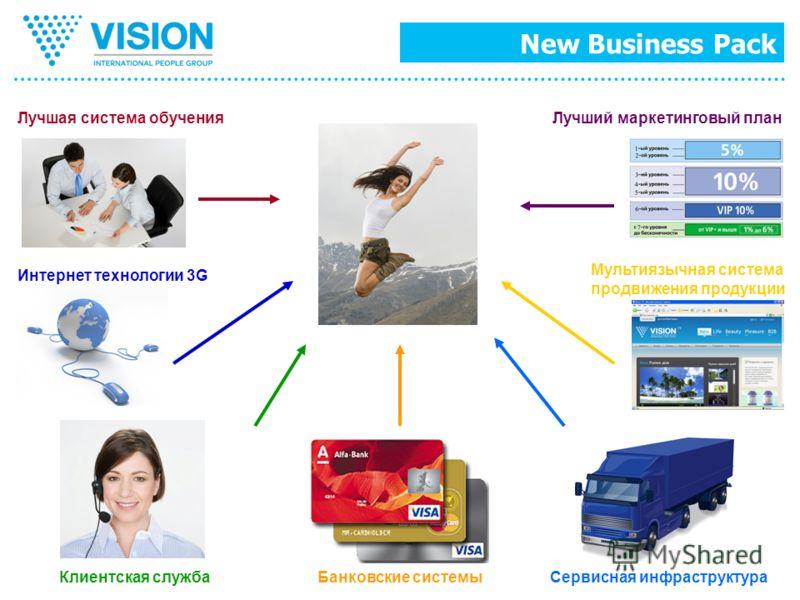 Лучшая система обучения Сервисная инфраструктураБанковские системыКлиентская служба Лучший маркетинговый план Интернет технологии 3G Мультиязычная система продвижения продукции