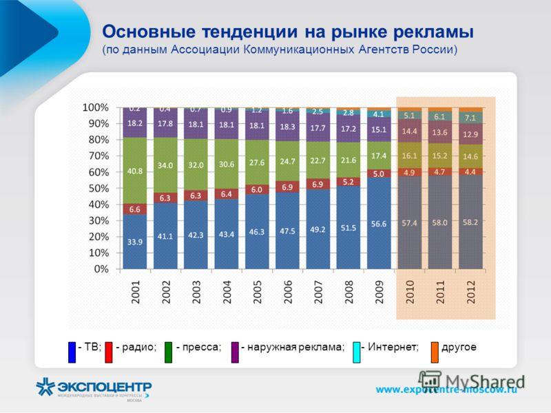 Основные тенденции на рынке рекламы (по данным Ассоциации Коммуникационных Агентств России) - ТВ; - радио; - пресса; - наружная реклама; - Интернет; - другое