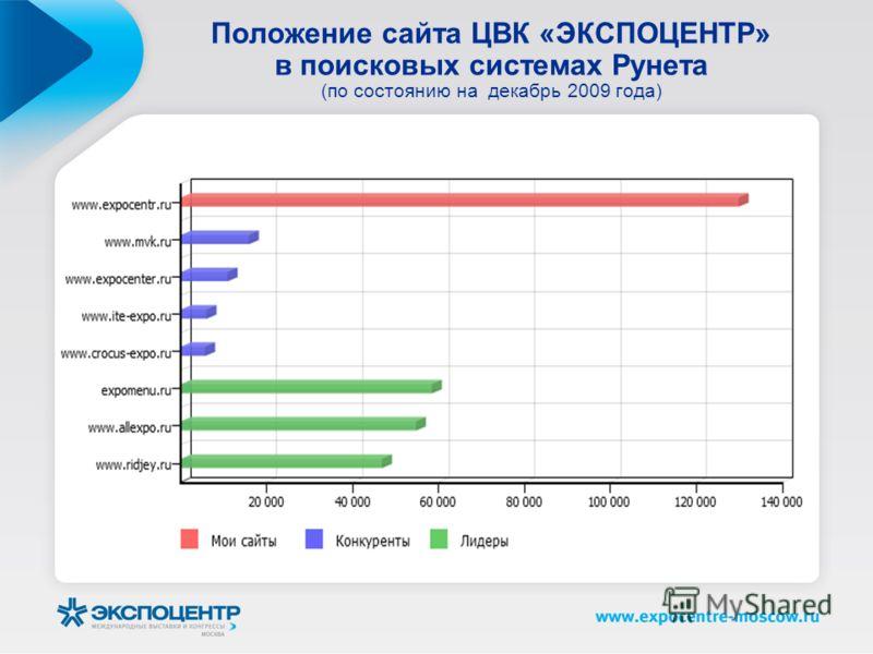 Положение сайта ЦВК «ЭКСПОЦЕНТР» в поисковых системах Рунета (по состоянию на декабрь 2009 года)