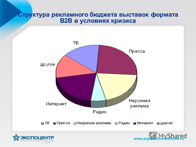 Структура рекламного бюджета выставок формата В2В в условиях кризиса
