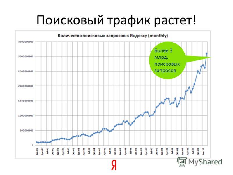 Поисковый трафик растет! Более 3 млрд. поисковых запросов
