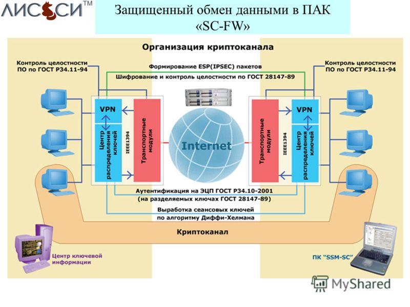 Защищенный обмен данными в ПАК «SC-FW»