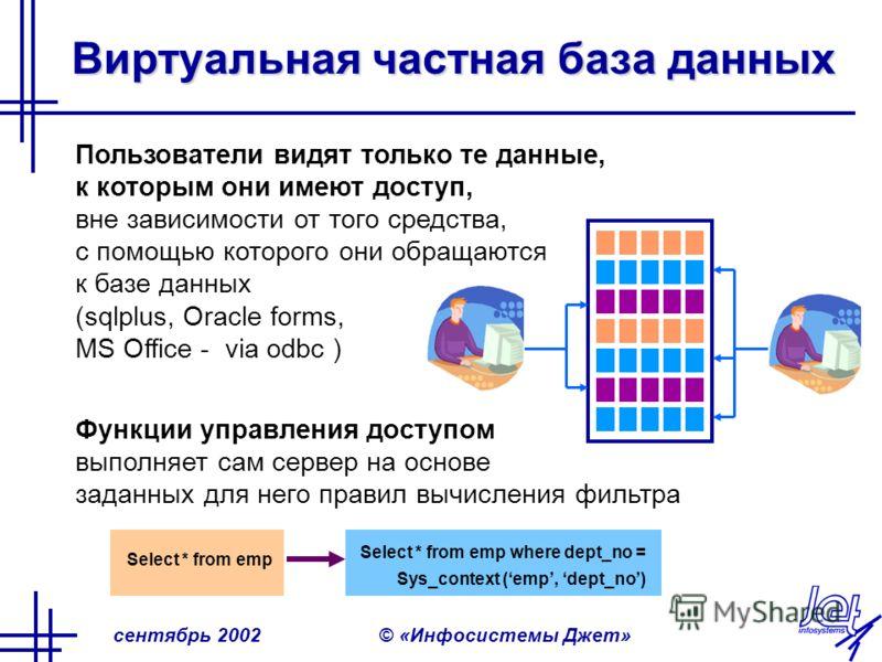 сентябрь 2002© «Инфосистемы Джет» Виртуальная частная база данных Пользователи видят только те данные, к которым они имеют доступ, вне зависимости от того средства, с помощью которого они обращаются к базе данных (sqlplus, Oracle forms, MS Office - v