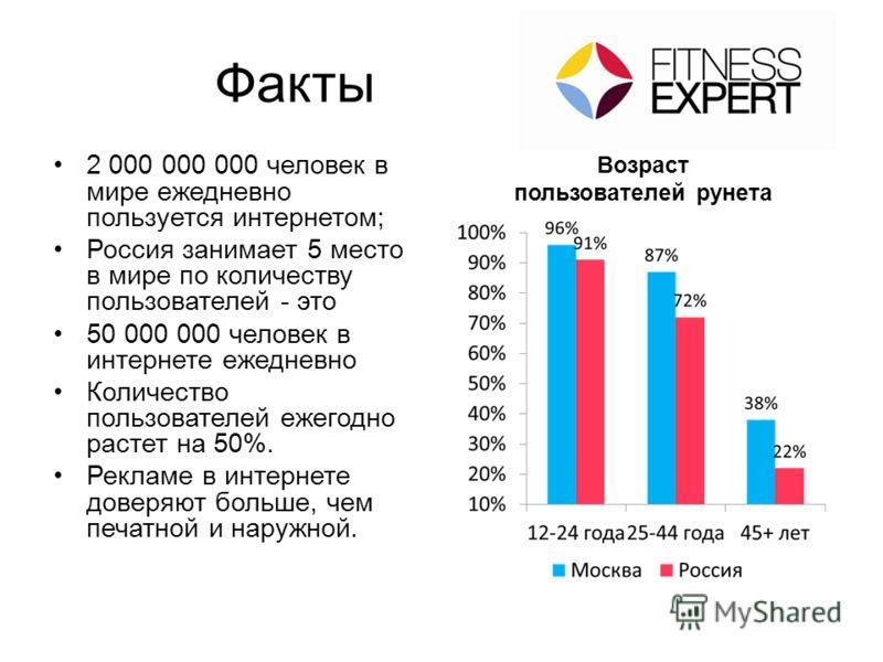 Факты 2 000 000 000 человек в мире ежедневно пользуется интернетом; Россия занимает 5 место в мире по количеству пользователей - это 50 000 000 человек в интернете ежедневно Количество пользователей ежегодно растет на 50%. Рекламе в интернете доверяю