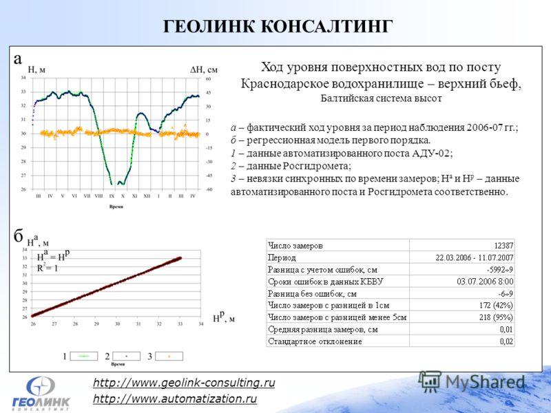 http://www.geolink-consulting.ru http://www.automatization.ru ГЕОЛИНК КОНСАЛТИНГ Ход уровня поверхностных вод по посту Краснодарское водохранилище – верхний бьеф, Балтийская система высот а – фактический ход уровня за период наблюдения 2006-07 гг.; б