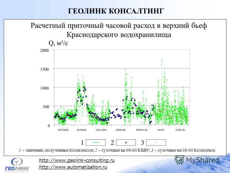 http://www.geolink-consulting.ru http://www.automatization.ru ГЕОЛИНК КОНСАЛТИНГ 1 – значения, полученные Комплексом; 2 – суточные на 08-00 КБВУ; 3 – суточные на 08-00 Комплекса Расчетный приточный часовой расход в верхний бьеф Краснодарского водохра