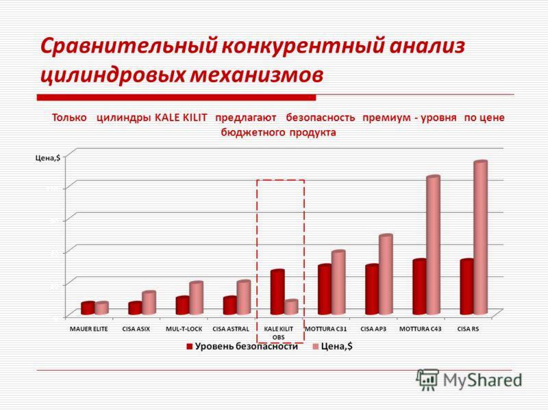 Сравнительный конкурентный анализ цилиндровых механизмов Только цилиндры KALE KILIT предлагают безопасность премиум - уровня по цене бюджетного продукта