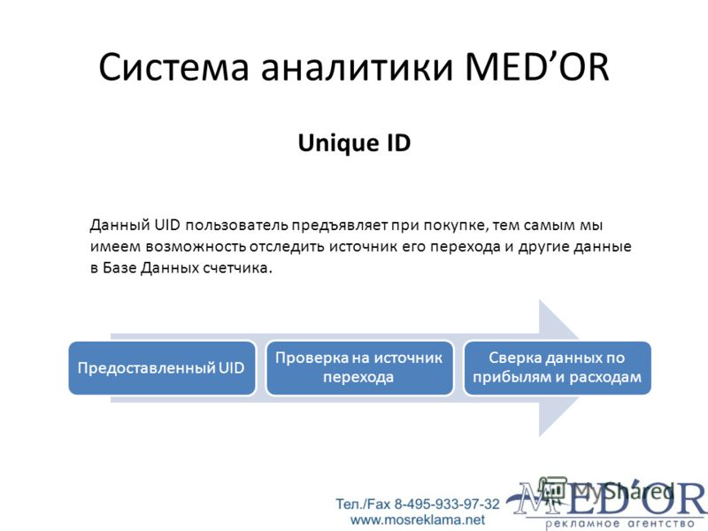 Система аналитики MEDOR Unique ID Предоставленный UID Проверка на источник перехода Сверка данных по прибылям и расходам Данный UID пользователь предъявляет при покупке, тем самым мы имеем возможность отследить источник его перехода и другие данные в