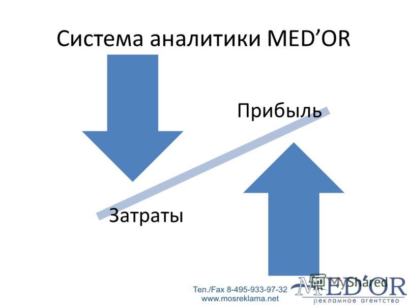 Система аналитики MEDOR Прибыль Затраты