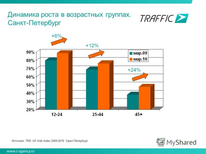 Динамика роста в возрастных группах. Санкт-Петербург Источник: ТNS УИ Web Index 2009-2010 Санкт-Петербург +6% +12% +24%