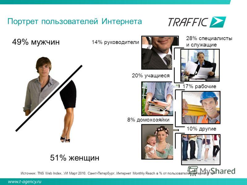 Портрет пользователей Интернета 49% мужчин 51% женщин 14% руководители 20% учащиеся 8% домохозяйки 28% специалисты и служащие 17% рабочие 10% другие Источник: TNS Web Index, УИ Март 2010, Санкт-Петербург, Интернет Monthly Reach в % от пользователей и