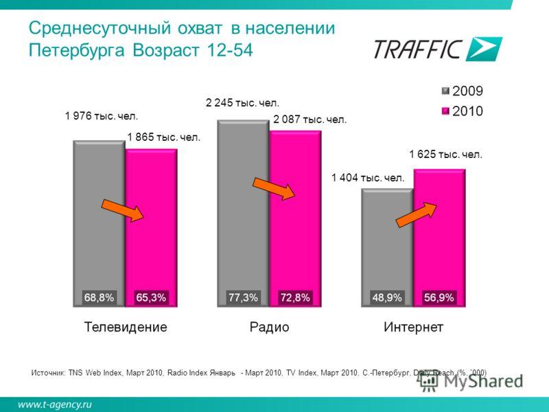 Среднесуточный охват в населении Петербурга Возраст 12-54 1 976 тыс. чел. 1 865 тыс. чел. 2 245 тыс. чел. 2 087 тыс. чел. 1 404 тыс. чел. 1 625 тыс. чел. Источник: TNS Web Index, Март 2010, Radio Index Январь - Март 2010, TV Index, Март 2010, С.-Пете