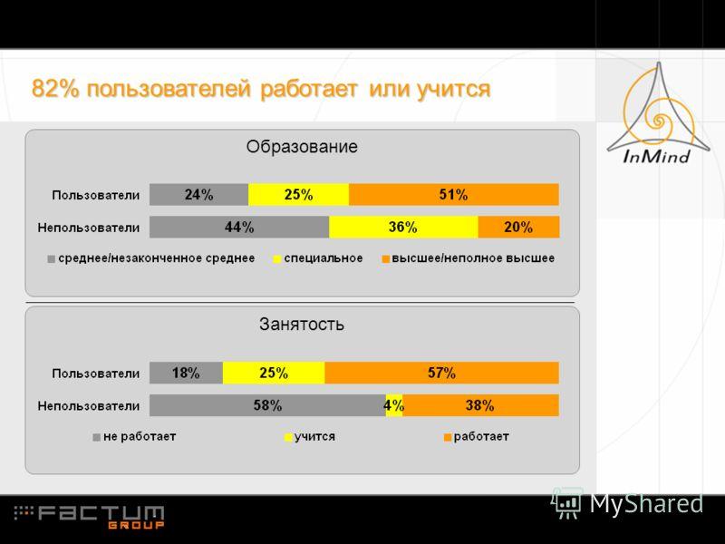 Образование 82% пользователей работает или учится Занятость