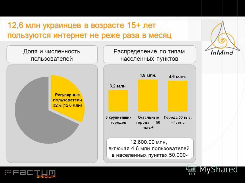 12,6 млн украинцев в возрасте 15+ лет пользуются интернет не реже раза в месяц 12.600.00 млн, включая 4.6 млн пользователей в населенных пунктах 50.000- Доля и численность пользователей Распределение по типам населенных пунктов
