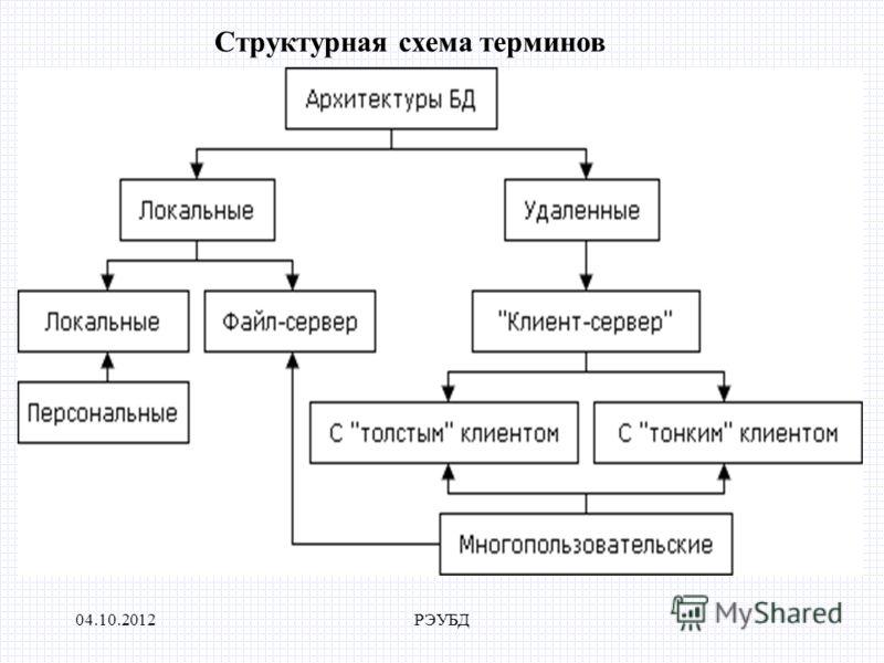 24.07.2012РЭУБД Структурная схема терминов