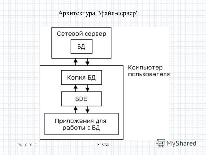 24.07.2012РЭУБД Архитектура файл-сервер