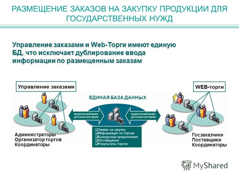 РАЗМЕЩЕНИЕ ЗАКАЗОВ НА ЗАКУПКУ ПРОДУКЦИИ ДЛЯ ГОСУДАРСТВЕННЫХ НУЖД Управление заказами и Web-Торги имеют единую БД, что исключает дублирование ввода информации по размещенным заказам выделенный канал доступа в интернет выделенный канал доступа в интерн