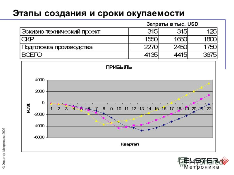 © Эльстер Метроника 2005 Этапы создания и сроки окупаемости Затраты в тыс. USD