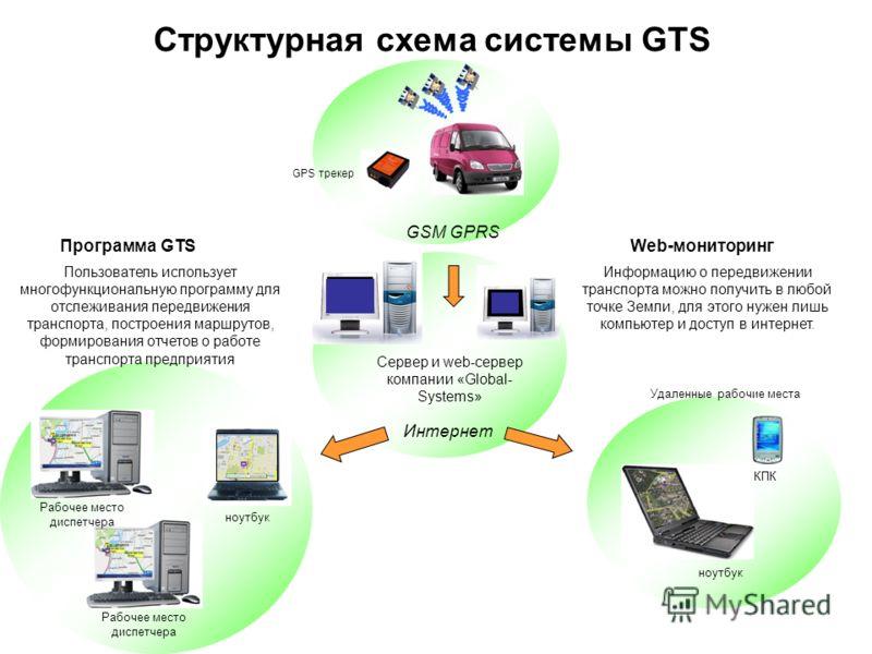 Интернет ноутбук КПК Удаленные рабочие места Структурная схема системы GTS GPS трекер GSM GPRS Сервер и web-сервер компании «Global- Systems» ноутбук Рабочее место диспетчера Пользователь использует многофункциональную программу для отслеживания пере
