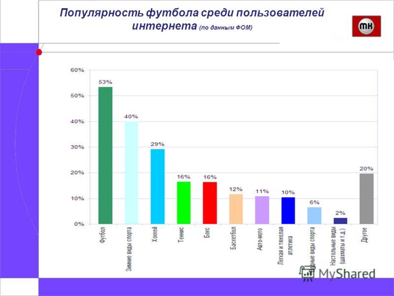 Популярность футбола среди пользователей интернета (по данным ФОМ)