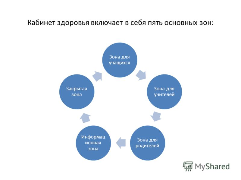 Кабинет здоровья включает в себя пять основных зон: Зона для учащихся Зона для учителей Зона для родителей Информац ионная зона Закрытая зона