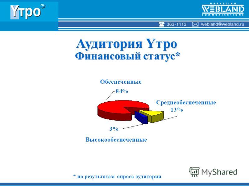 Аудитория Yтро Финансовый статус* Финансовый статус* * по результатам опроса аудитории Обеспеченные Среднеобеспеченные Высокообеспеченные