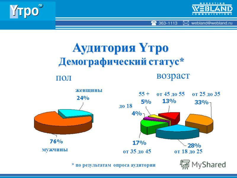Демографический статус* Демографический статус* пол возраст мужчины женщины от 18 до 25от 35 до 45 от 25 до 3555 +от 45 до 55 * по результатам опроса аудитории до 18