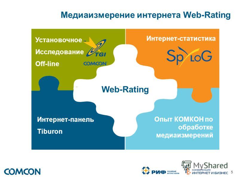 5 Медиаизмерение интернета Web-Rating Установочное Исследование Off-line Интернет-статистика Интернет-панель Tiburon Опыт КОМКОН по обработке медиаизмерений Web-Rating