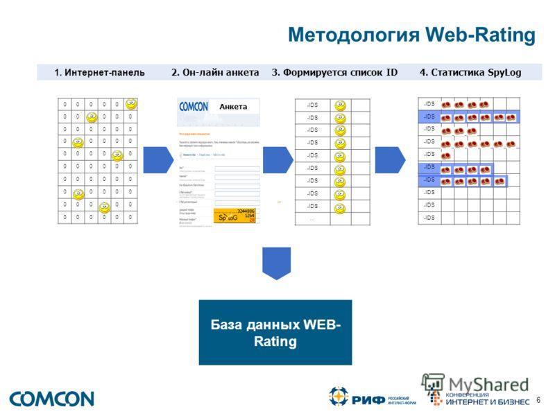 6 База данных WEB- Rating 1. Интернет-панель 4. Статистика SpyLog IP IDS … Анкета 000000 000000 000000 000000 000000 000000 000000 000000 000000 000000 IP IDS Методология Web-Rating 2. Он-лайн анкета3. Формируется список ID