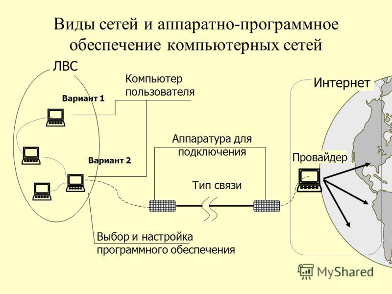 Виды сетей и аппаратно-программное обеспечение компьютерных сетей Интернет Провайдер Компьютер пользователя Тип связи Аппаратура для подключения Выбор и настройка программного обеспечения ЛВС Вариант 1 Вариант 2