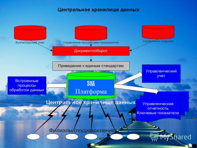 ООО Система Центральное хранилище данных SOA Платформа