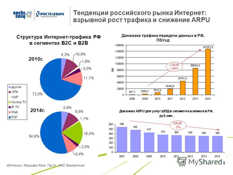 «Ростелеком» как инфраструктурная база развития российского интернета Апрель 2011 год Президент А.Ю. Провоторов