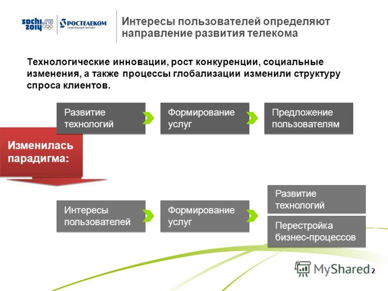 1 Тенденции российского рынка Интернет: взрывной рост трафика и снижение ARPU 2010г. 2014г. Источник: Коминфо Конс. Групп, ИКС Консалтинг Структура Интернет-трафика РФ в сегментах B2C и B2B Динамика трафика передачи данных в РФ, Пб/год CAGR +55% CAGR