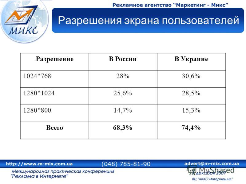 Разрешения экрана пользователей РазрешениеВ РоссииВ Украине 1024*76828%30,6% 1280*102425,6%28,5% 1280*80014,7%15,3% Всего68,3%74,4%