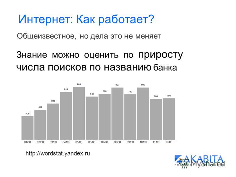 Интернет: Как работает? Общеизвестное, но дела это не меняет Знание можно оценить по приросту числа поисков по названию банка http://wordstat.yandex.ru