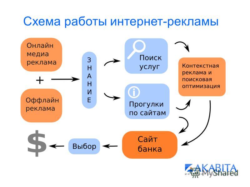 Схема работы интернет-рекламы