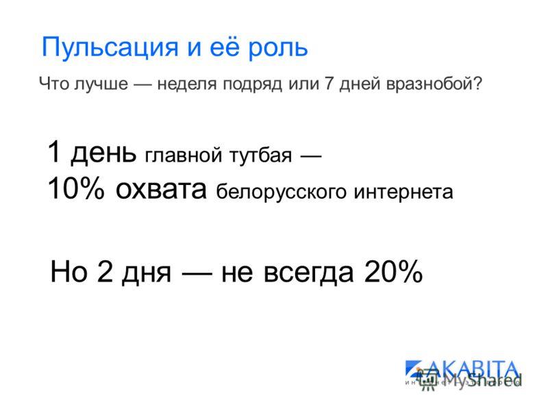 Пульсация и её роль Что лучше неделя подряд или 7 дней вразнобой? 1 день главной тутбая 10% охвата белорусского интернета Но 2 дня не всегда 20%