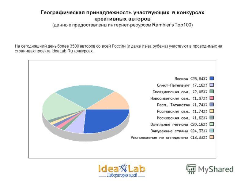 Географическая принадлежность участвующих в конкурсах креативных авторов (данные предоставлены интернет-ресурсом Rambler's Top100) На сегодняшний день более 3500 авторов со всей России (и даже из-за рубежа) участвуют в проводимых на страницах проекта